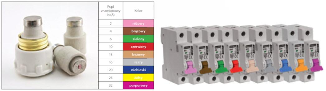 Kolory przełączników zastosowane w wyłącznikach nadprądowych Kanlux, w zakresie prądów od 2A do 32A, odpowiadają barwom wkładek topikowych w najczęściej stosowanych bezpiecznikach porcelanowych.