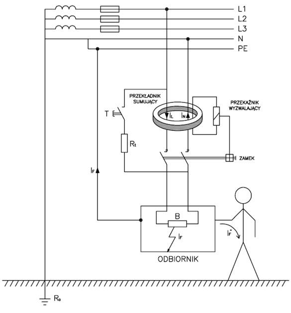 zasada działania wyłącznika różnicowo-prądowego