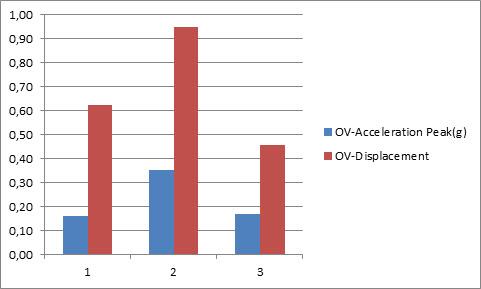 W przypadku silnika z uszkodzonym łożyskiem na jego uszkodzenie wskazują dwa parametry OV-Displacement oraz HF-Acceleration