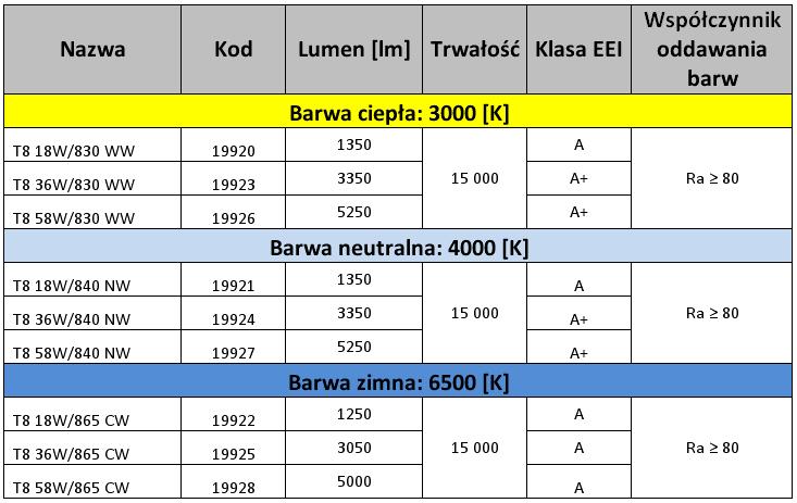 Tabela przedstawiająca specyfikację liniowych źródeł światła T8 marki Kanlux