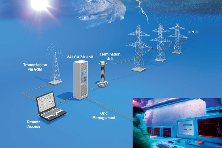 Valcap® i ADAPPRO® to opracowany przez nkt cables system monitorowania, który pomaga na nowo zdefiniować obciążenie sieci i strefy bezpieczeństwa.