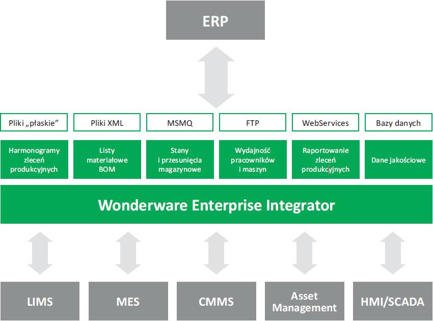 Możliwości integracji systemów IT z wykorzystaniem Wonderware Enterprise Integrator