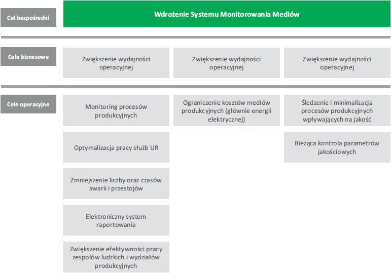 Rys. 2. Schemat celów ogólnych i operacyjnych, elementów wspomagających system zarządzania energią