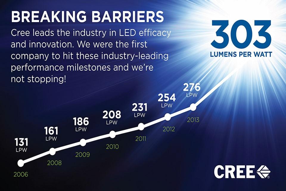Cree przełamało barierę 300 lm/W wydajności diod LED