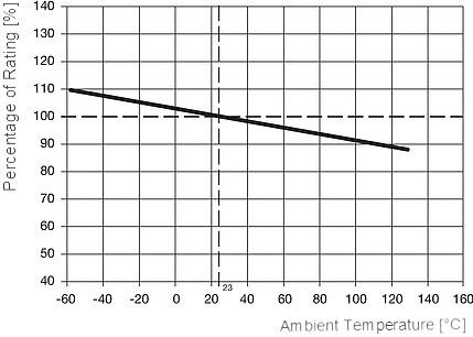 Rys. 2. Zależność korekcji prądu znamionowego bezpiecznika UMF250 w funkcji temperatury otoczenia.