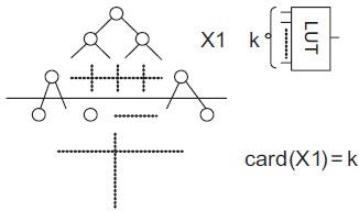Istota dopasowania technologicznego dla dekompozycji realizowanej przy użyciu pojedynczego cięcia diagramu BDD