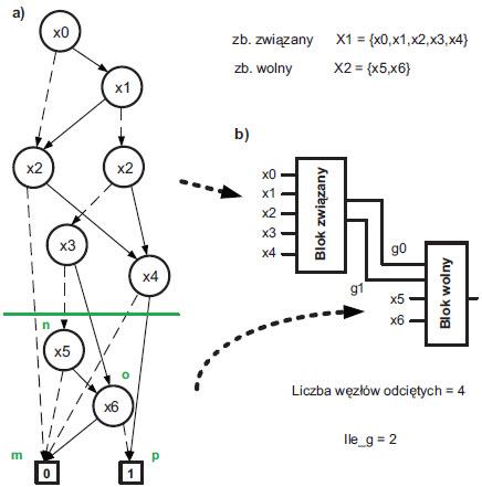 Istota dekompozycji szeregowej z wykorzystaniem BDD a) reprezentacja funkcji za pomocą BDD b) uzyskany podział