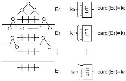 Istota dopasowania technologicznego dla dekompozycji realizowanej przy użyciu kilku linii cięcia (E0 … En- – poszczególne zbiory związane)