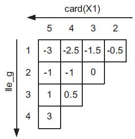 Tablica trójkątna, przeznaczona do szacowania efektywności dopasowania do konfigurowalnych bloków logicznych LUT5/1; LUT4/2