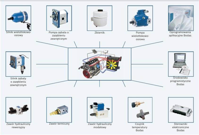 Rozwiązanie systemowe: firma Bosch Rexroth oferuje kompleksowe rozwiązania dostosowane do indywidualnych potrzeb klienta i wykorzystujące standardowe komponenty z szerokiej oferty produktowej firmy.