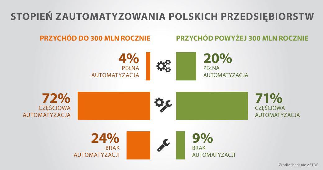 ASTOR_Stopień_zautomatyzowania_polskich_przedsiębiorstw_infografika