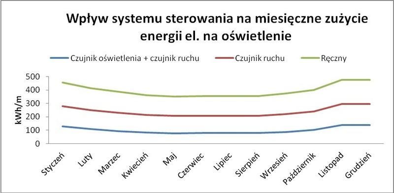 Miesięczny schemat zużycia energii elektrycznej symulowanej instalacji