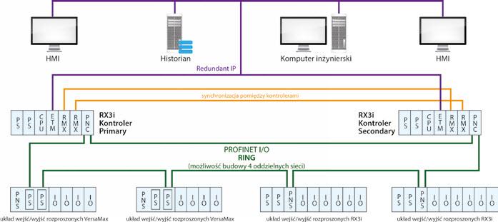Architektura systemu wysokiej dostępności zbudowanego na bazie sieci Profinet