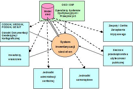 Zidentyfikowane zależności w otoczeniu systemu inwentaryzacji sieci elektroenergetycznej
