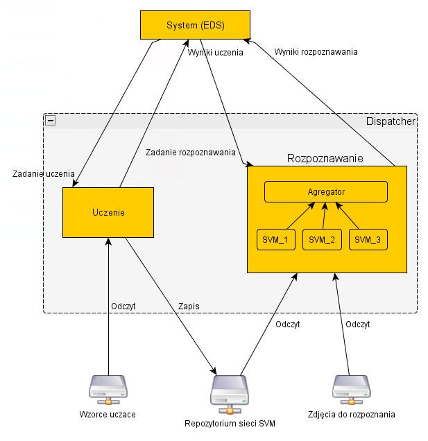 Struktura systemu EDS