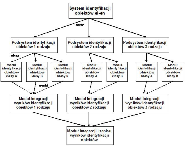 Współpraca modułów identyfikacyjnych (małe obiekty)