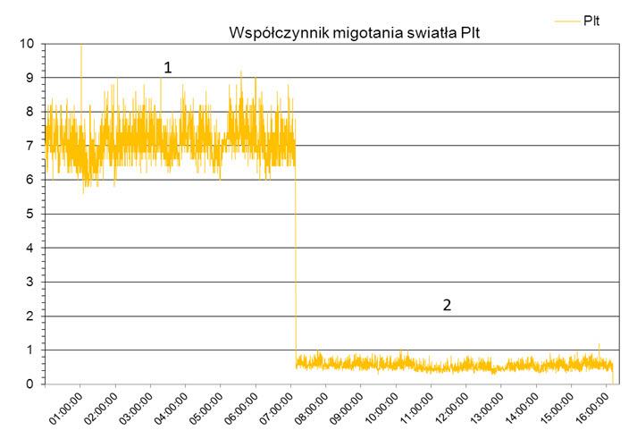 Rys. 2. Wartość współczynnika migotania światła Pif. 1 - bez włączonego kompensatora aktywnego, 2 - po włączeniu kompensatora aktywnego
