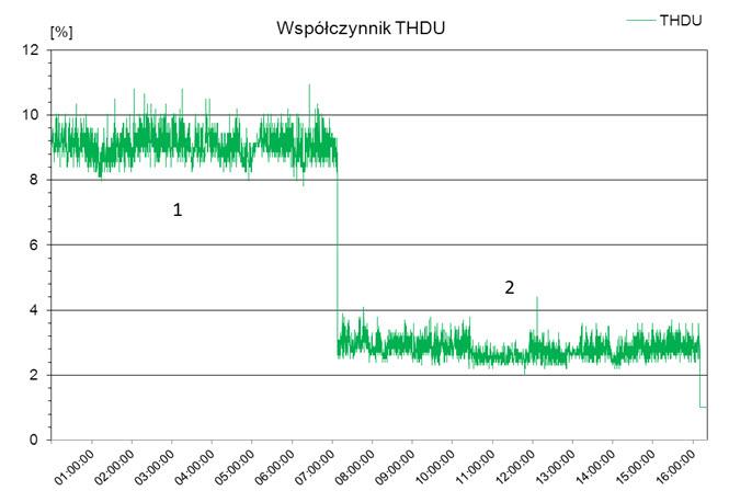 Rys. 1. Wartość współczynnika odkształcenia THD w napięciu: 1 - bez filtrów pasywnych, 2 - po włączeniu filtrów pasywnych