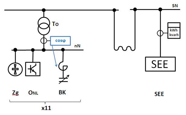 Rys. 3. Schemat ideowy układu kompensacji mocy biernej przed zmianami: Zg - zgrzewarki, ONL - odbiorniki nieliniowe, BK - baterie kondensatorów z dławikami ochronnymi, SEE - system elektroenergetyczny