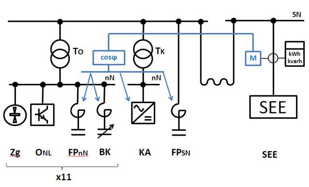 Rys. 4. Schemat ideowy układu kompensacji mocy biernej po zmianach: Zg - zgrzewarki, ONL - odbiorniki nieliniowe, FPnN. - filtr pasywny niskiego napięcia, BK - baterie kondensatorów z dławikami ochronnymi, KA - kompensator aktywny, FPSN - filtr pasywny średniego napięcia, SEE - system elektroenergetyczny
