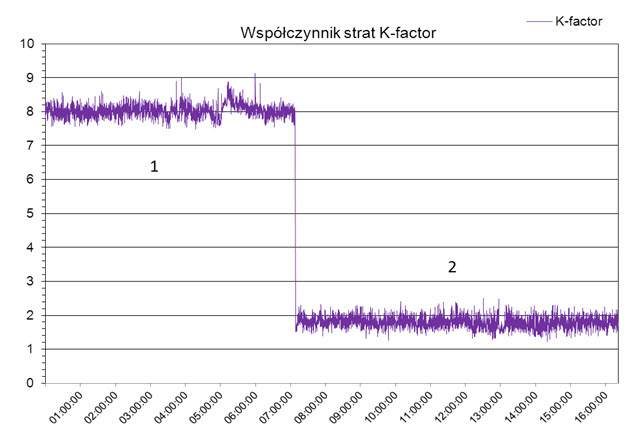 Rys. 5. Wartość współczynnika strat K-factor: 1 - bez filtrów pasywnych, 2 - po włączeniu filtrów pasywnych