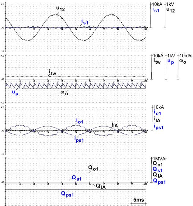 Rys. 9. Przebiegi prądów is1, io1, i1A, ips1, napięć u12, up, prędkości kątowej ωo, mocy biernych Qo1, Qps1, Q1A orazQs1 dla stałej wartości prądu twornika itw.