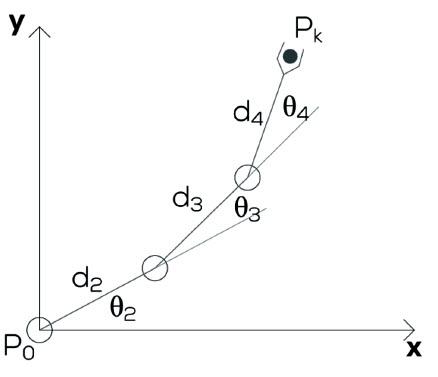 Fig. 3. Configuration coordinates