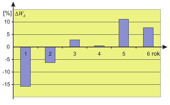 Rys. 1. Procentowe odchyłki rocznego zużycia energii elektrycznej w taryfie dziennej A WA, liczone względem poboru średniego