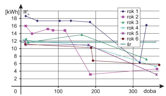 Widoczne jest bardzo duże zróżnicowanie zużycia energii elek¬trycznej. Z całą pewnością na to zróżnicowanie miały wpływ wa¬runki klimatyczne, czyli przede wszystkim najniższe zarejestrowane temperatury w czasie roku. Na rys. 4 przedstawiono zmiany pobo¬ru energii elektrycznej w kolejnych latach w stosunku do poboru w roku pierwszym.