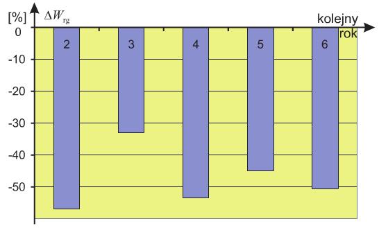 Rys. 4. Procentowe zmiany poboru energii elektrycznej na ogrzewanie w stosunku do poboru w pierwszym roku dokonywania odczytów zużycia O energii elektrycznej