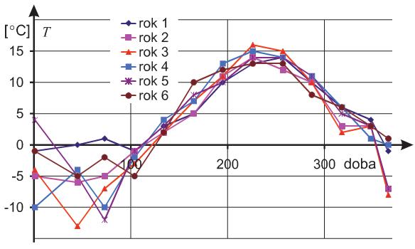 Rys. 5. Zmiany średniomiesięcznych najniższych temperatur w ciągu poszczególnych lat