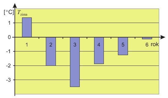 Rys. 6. Średnie temperatury miesięcy od października do kwietnia O w poszczególnych latach.