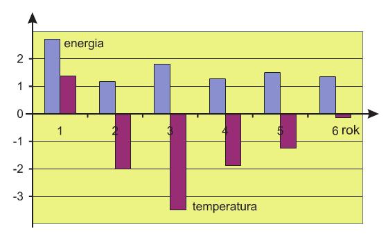 Rys. 7. Zestawienie poboru energii elektrycznej na ogrzewanie (w MWh/rok) oraz średniomiesięcznej temperatury w okresie jesienno-zimowym (w °C).
