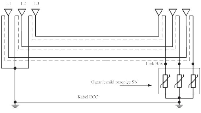 Rys. 3. Układ SPB wraz z ogranicznikami przepięć i kablem ECC