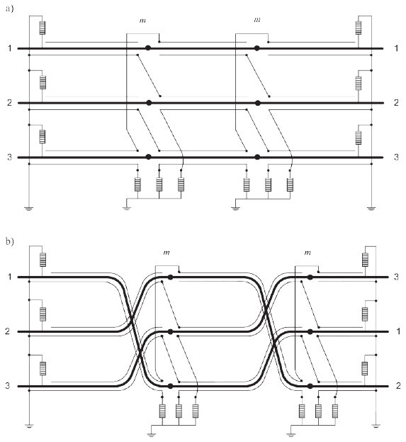 Rys. 2. Układ CB wraz z rozmieszczeniem ograniczników przepięć a) układ z krzyżowaniem żył powrotnych, b) układ z krzyżowaniem żył powrotnych i przeplotem kabli, m – mufy przystosowane do połączeń krzyżujących żyły powrotne