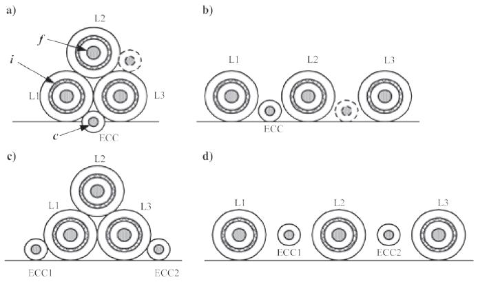 Rys. 1. Warianty rozmieszczenia kabli 110 kV oraz kabli ECC (wymaganych tylko w liniach kablowych o układzie SPB) a) trójkątne z jednym kablem ECC, b) płaskie z jednym kablem ECC, c) trójkątne z dwoma kablami ECC, d) płaskie z dwoma kablami ECC