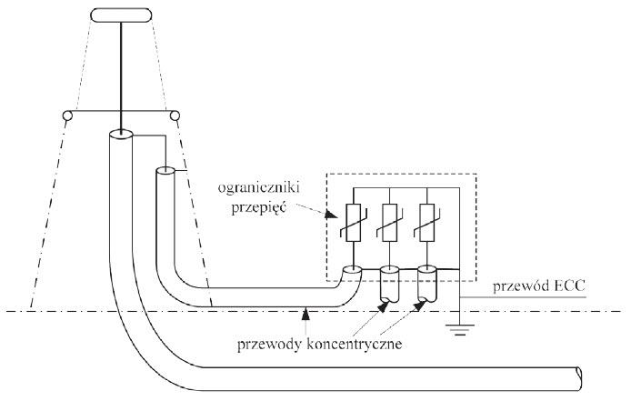 Rys. 8. Sposób połączenia i uziemienia ograniczników przepięć oraz koncentrycznych przewodów łączących w układzie SPB.