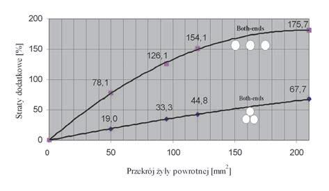 Rys. 4. Straty dodatkowe w żyłach powrotnych kabli 110 kV typu 3×XRUHKXS 1×800RMC 64/110 (123) kV z żyłami powrotnymi o różnym przekroju (układ Both-ends, kable rozmieszczone płasko i trójkątnie), w stanie pełnego nagrzania kabli.