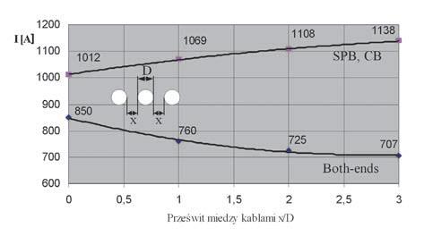 Rys. 5. Obciążalność prądowa kabli 110 kV typu 3×XRUHKXS 1×800RMC/95 mm2 64/110 (123) kV w układzie płaskim z różnymi odległościami między kablami