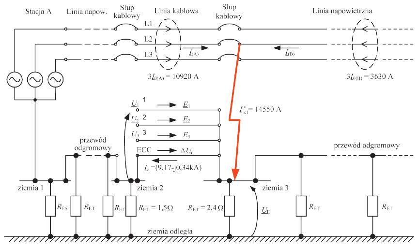 Rys. 6. Napięcia na żyłach powrotnych kabli w układzie SPB względem ziemi lokalnej 2, przy zwarciu 1-fazowym; wyjście kablowe ze stacji, dalej linia napowietrzna