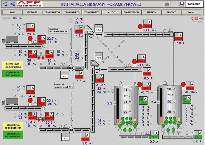 Synoptyka wizualizacji instalacji podawania biomasy