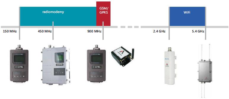Pasma częstotliwości dla popularnych technologii bezprzewodowych