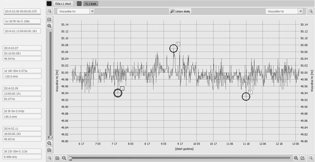 Rys.1. Przebieg zmian wartości  częstotliwości w funkcji czasu w ciągu tygodnia.