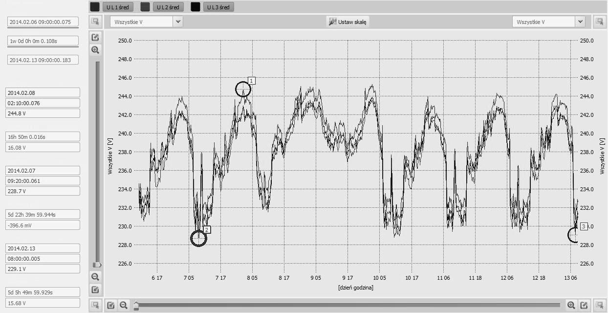 Rys. 2. Przebieg zmian wartości napięcia fazowego w trzech fazach w ciągu tygodnia.