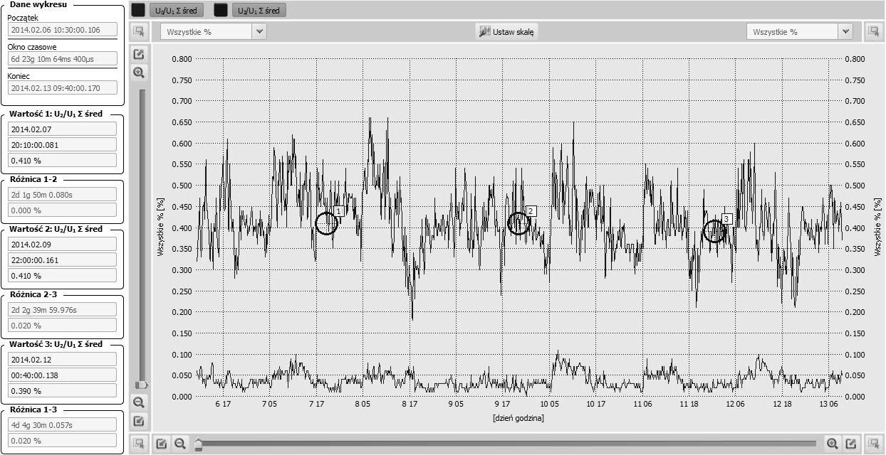 Rys. 5. Przebieg zmian współczynnika asymetrii napięć U2/U1 (przebieg górny) oraz współczynnika U0/U1  (przebieg dolny) w funkcji czasu.