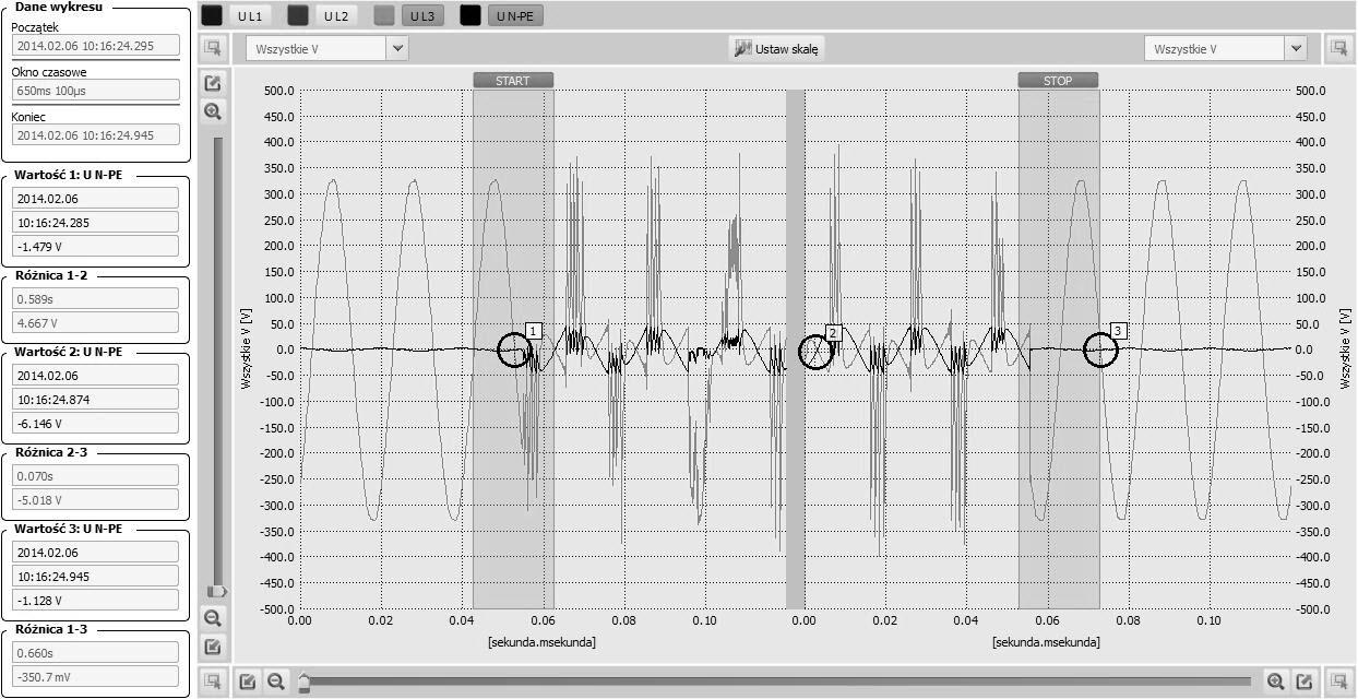 Rys.8. Kształt sinusoidy napięcia fazy L3 podczas zapadu napięcia.