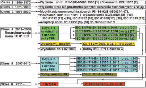 Rys.1. Schemat aktualizacji norm ochrony odgromowej