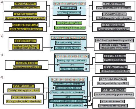 Rys. 2. Ilustracja powiązań restrukturyzacyjnych w zakresie: a) ogólnych zasad ochrony, b) zarządzania ryzykiem, c) szkód fizycznych i zagrożenia życia, d) ochrony systemów elektrycznych i elektronicznych