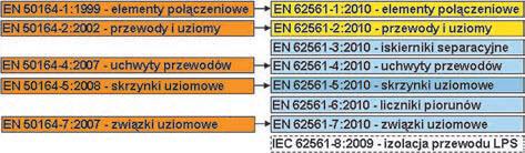 Rys. 3. Schemat blokowy przejścia od norm EN 50164 CENELEC do norm EN 62561 wspólnych z IEC