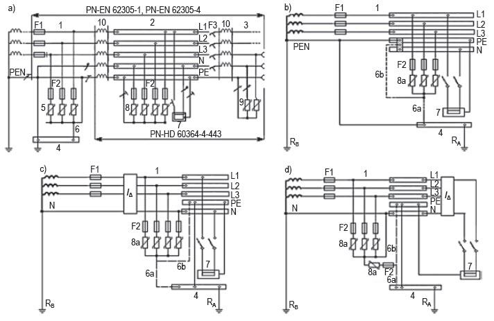 Rys. 4. Przykłady zalecanych w instalacjach elektrycznych zastosowań SPD: a) różnych klas probierczych w układzie TN-C-S, b) drugiej kategorii przepięć przy złączu w układzie TN-C-S, c) drugiej kategorii przepięć za RCD w układzie TT (połączenie typu 1), d) drugiej kategorii przepięć przed RCD w układzie TT (połączenie typu 2)